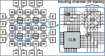 FPGA Vs. Microcontrollore